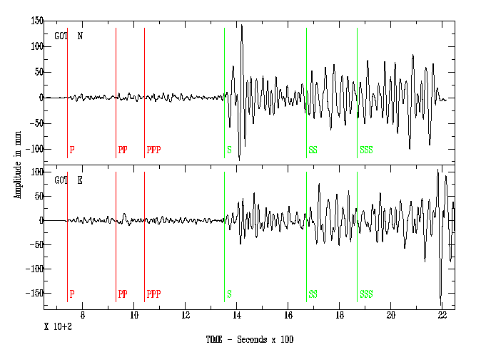 A Seismic Event in a Seismic Time